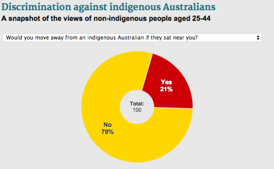 Please click on the chart to view the data.  Source: Fairfax Media