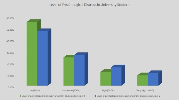 Data: AMSA University Student Mental Health report. Source: Cassandra Mulhern.