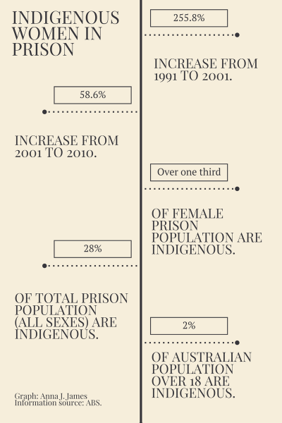 IndigenousFemale prisoners.png